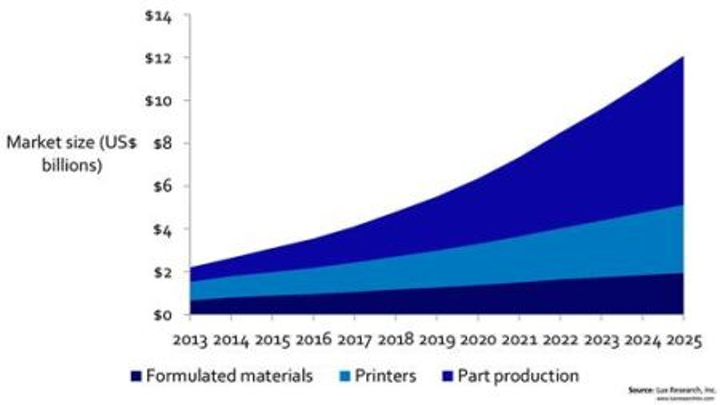 3D printing market poised to reach $12B in 2025, says Lux Research