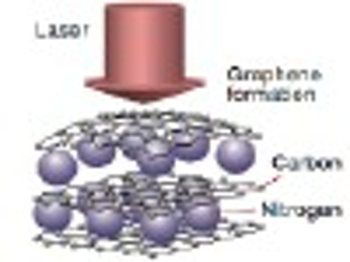 The schematic of Q-switched Nd:YAG laser ablation of graphite in liquid nitrogen and the subsequent graphene formation. (Source: Laser Physics Letters)