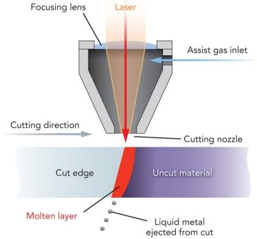 fine laser cutting industrial laser solutions Laser Cutting Edge Diagram a basic fiber laser cutter with gas assist