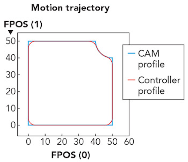 Motion control improves accuracy and repeatability in laser