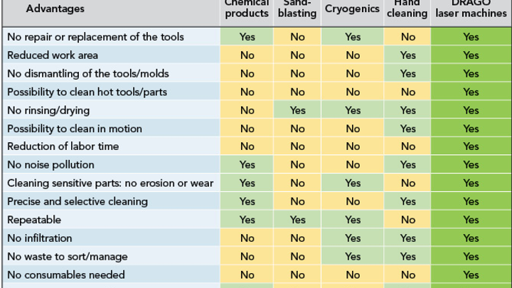 FIGURE 1. Conventional cleaning technologies vs. laser cleaning with DRAGO technologies are compared.