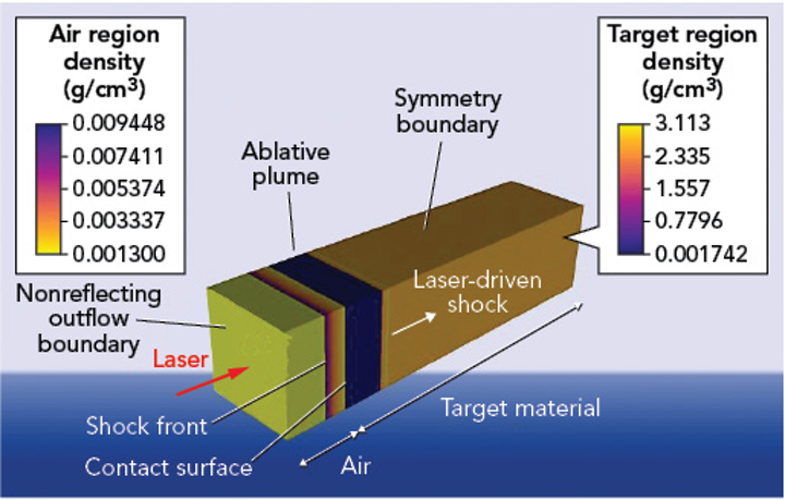 An illustration of the model used in the picosecond-pulse laser ablation studies: The model was developed in the multiphysics radiation hydrodynamic code HYDRA; the illustration shows a 1D version of the model along the central axis of the laser beam, which was utilized to study material response in isolation from 3D geometric effects.