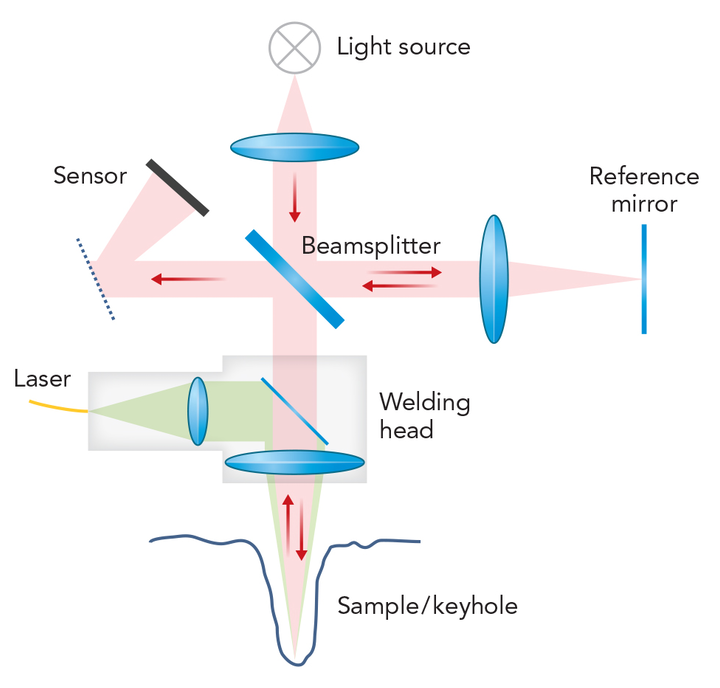 FIGURE 1. A schematic description of OCT adapted to a standard laser processing head is shown.